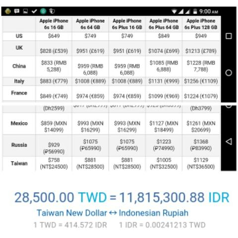 Harga Iphone 6s Plus, Lebih Murah di Indonesia daripada di